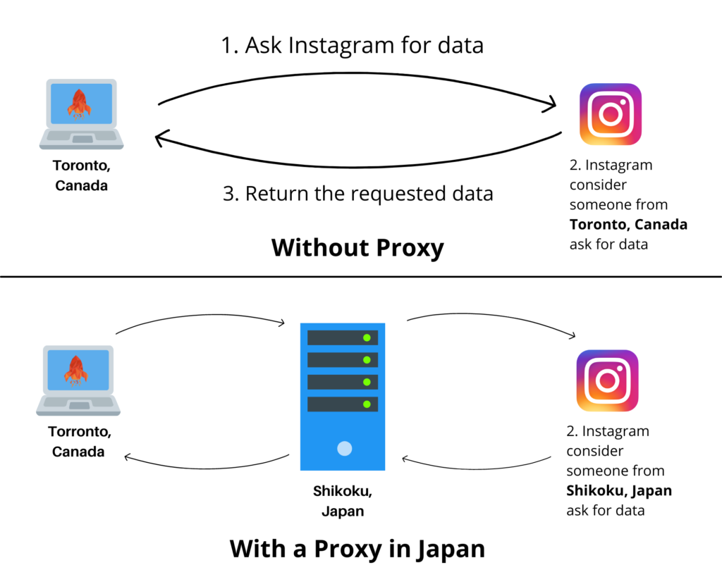 Why & how to use proxies in GrowMeOrganic? 1