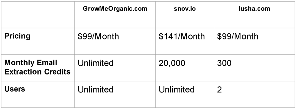 LiknedIn email extractor pricing comparison